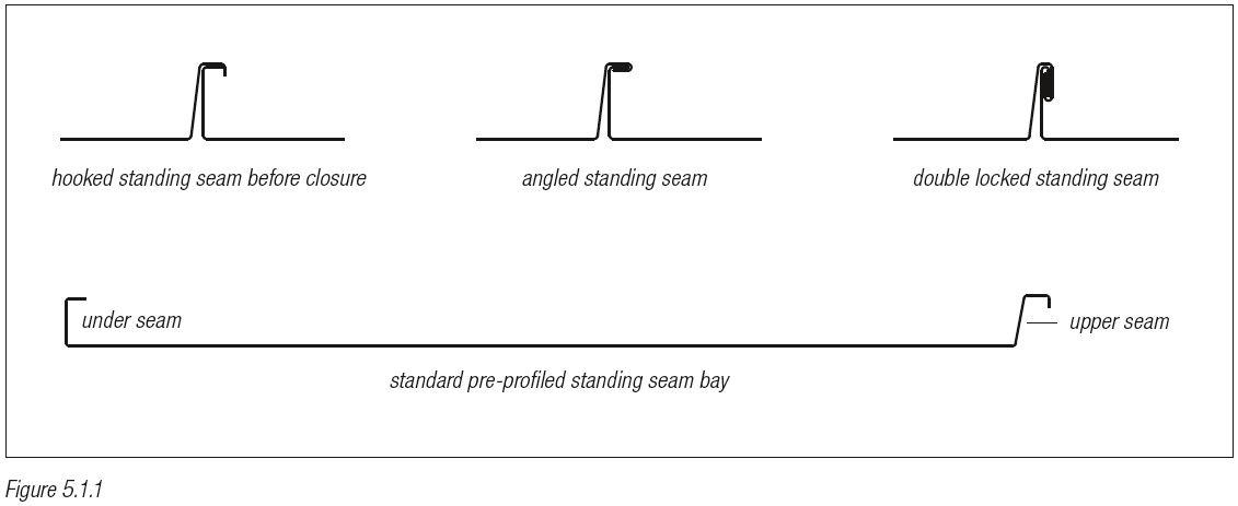 zinc standing seam system