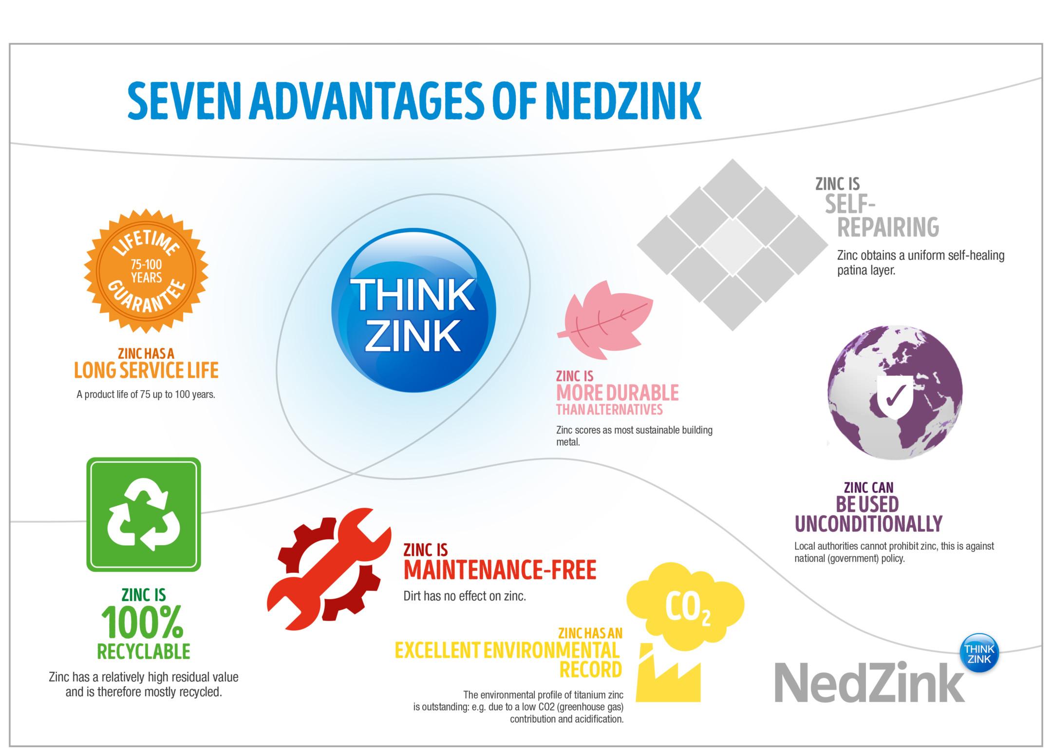 28507-nz-infographic-zeven-zink-zekerheden-en