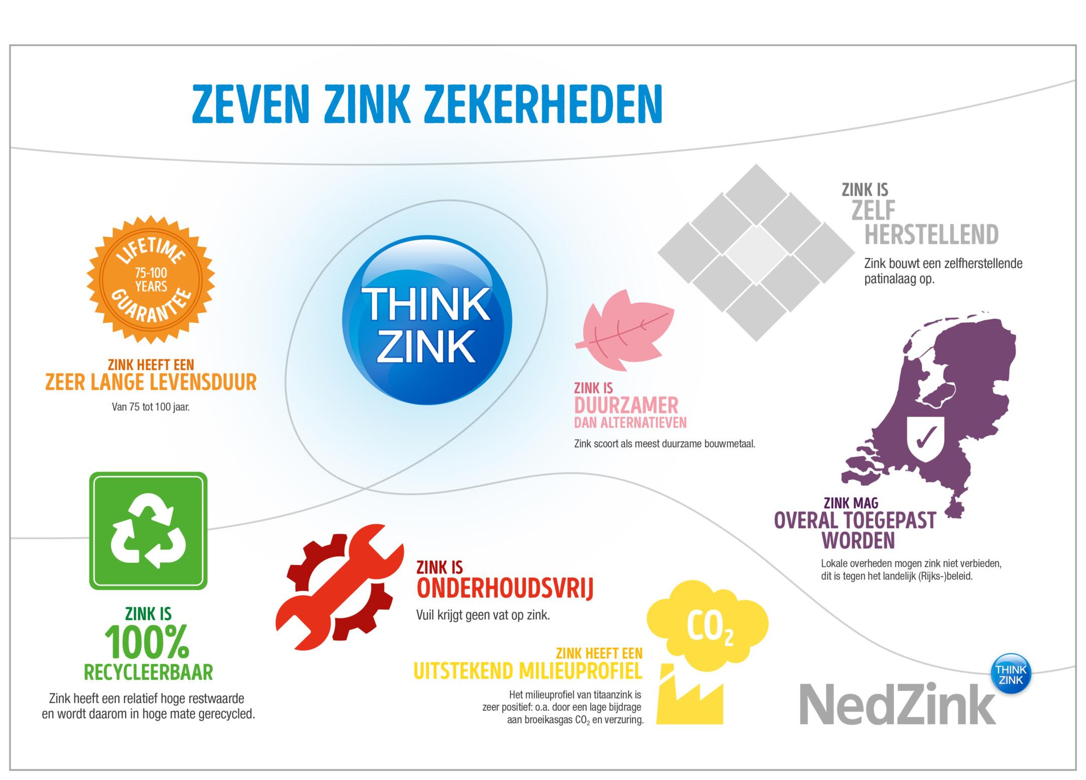 28507-nz-infographic-zeven-zink-zekerheden