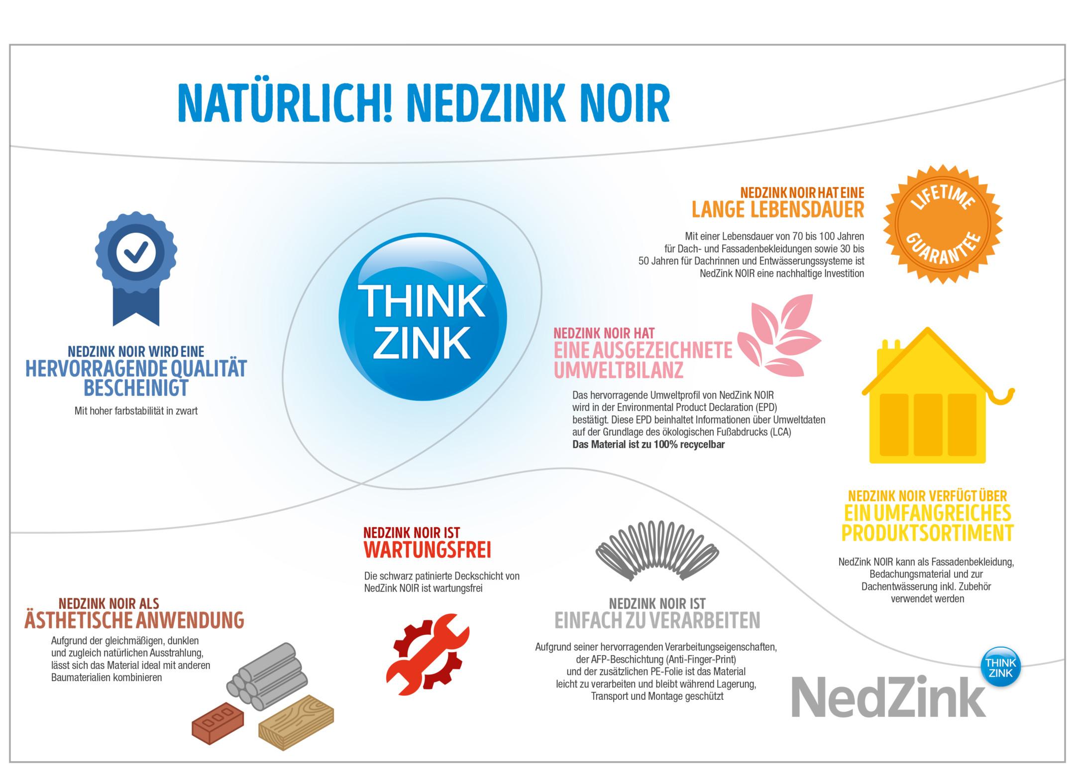 29432-nz-infographic-nedzink-noir-du-wo-garanty