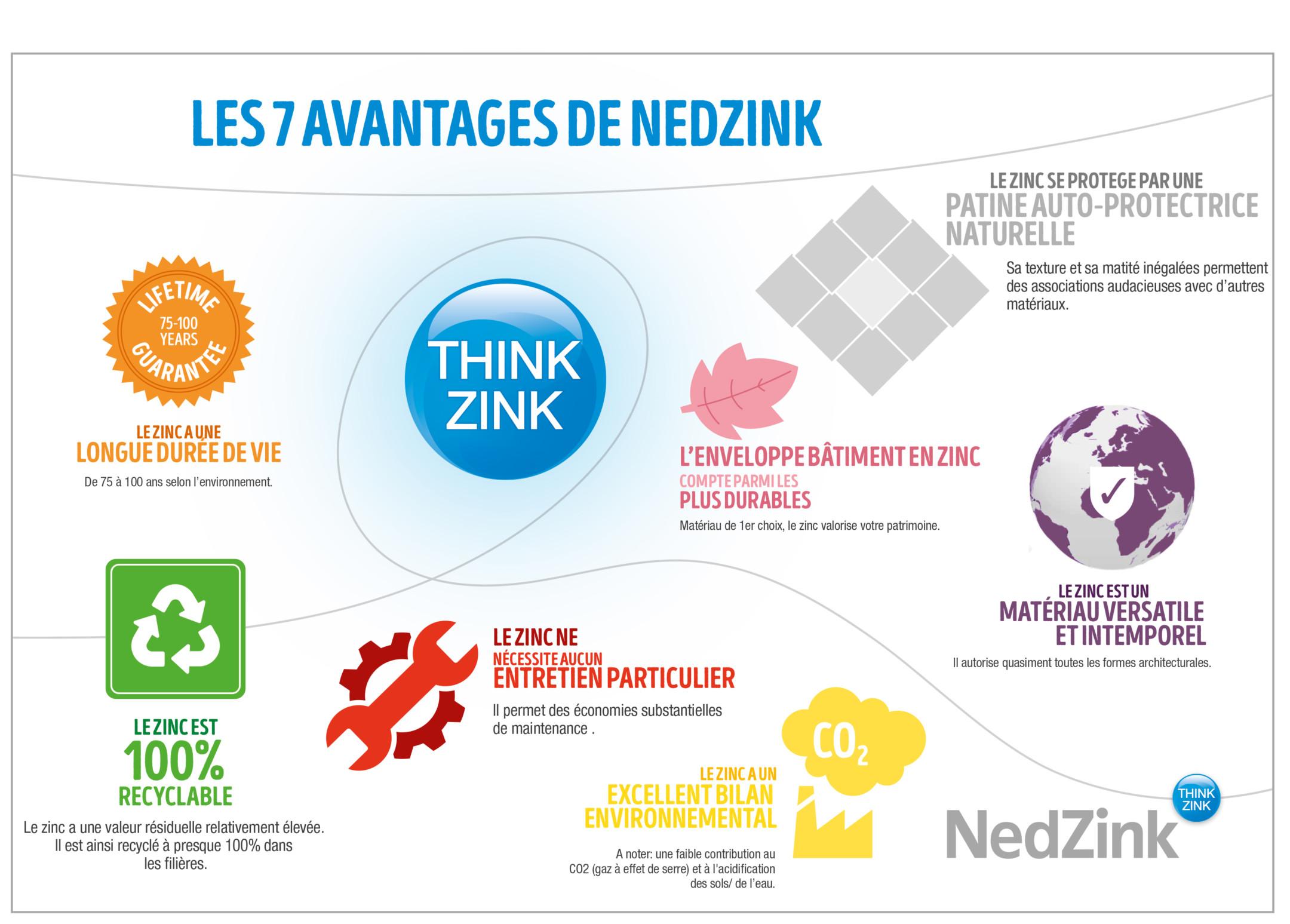 28507-nz-infographic-zeven-zink-zekerheden-fr