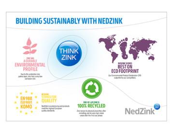 NedZink Infographics