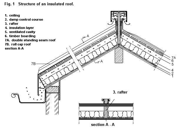 Structure With Rear Ventilation Nedzink